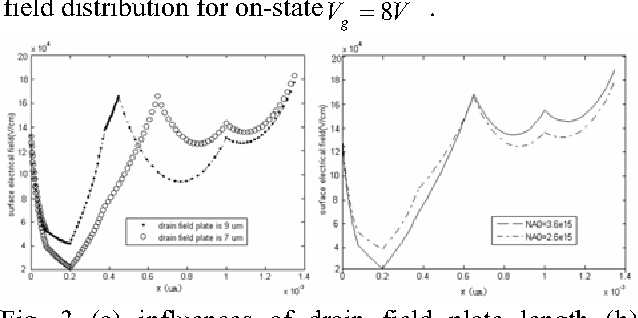 Analytical Model for Surface Electrical Field of Double RESURF LDMOS