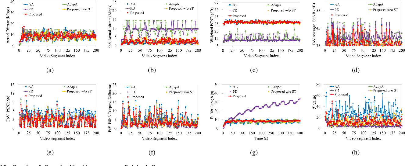 Figure 4 for Spatial and Temporal Consistency-Aware Dynamic Adaptive Streaming for 360-Degree Videos