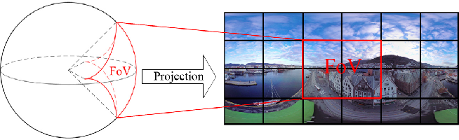 Figure 1 for Spatial and Temporal Consistency-Aware Dynamic Adaptive Streaming for 360-Degree Videos