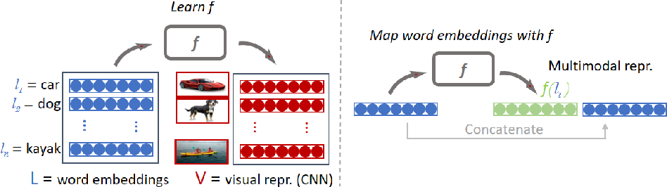 Figure 1 for Learning to Predict: A Fast Re-constructive Method to Generate Multimodal Embeddings