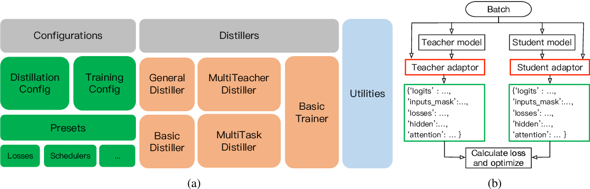 Figure 1 for TextBrewer: An Open-Source Knowledge Distillation Toolkit for Natural Language Processing