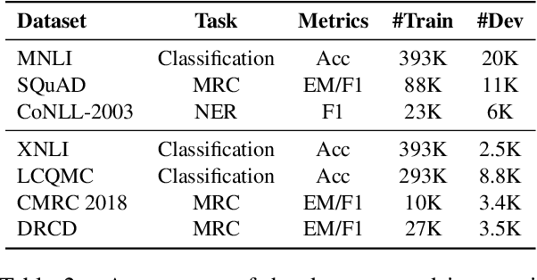 Figure 4 for TextBrewer: An Open-Source Knowledge Distillation Toolkit for Natural Language Processing