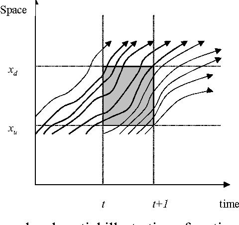 Adaptive Kalman Filter Based Freeway Travel Time Estimation