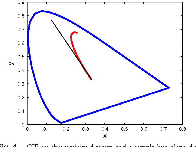 Figure 4 from method for hue plane preserving color correction cie xy chromaticity diagram and a sample hue plane distortion resulting from ccuart Choice Image