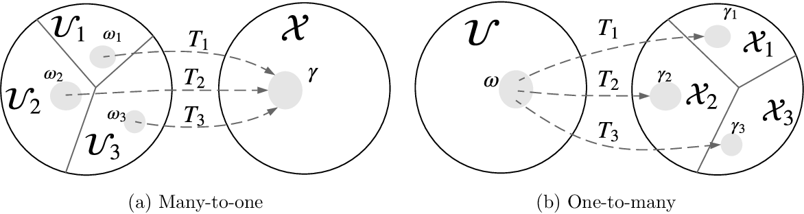 Figure 3 for Normalizing Flows for Probabilistic Modeling and Inference