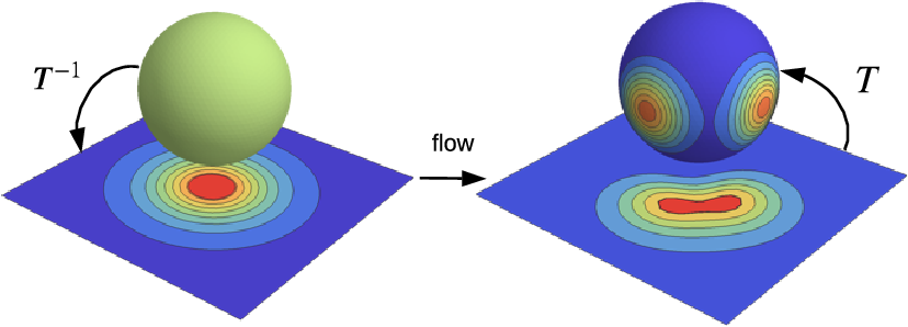 Figure 4 for Normalizing Flows for Probabilistic Modeling and Inference