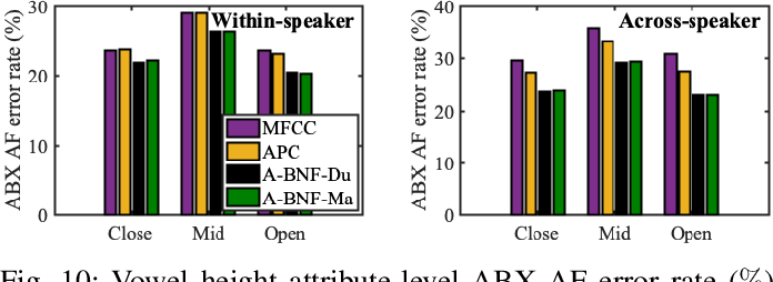Figure 2 for The effectiveness of unsupervised subword modeling with autoregressive and cross-lingual phone-aware networks