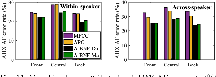Figure 3 for The effectiveness of unsupervised subword modeling with autoregressive and cross-lingual phone-aware networks