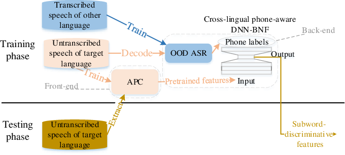 Figure 1 for The effectiveness of unsupervised subword modeling with autoregressive and cross-lingual phone-aware networks