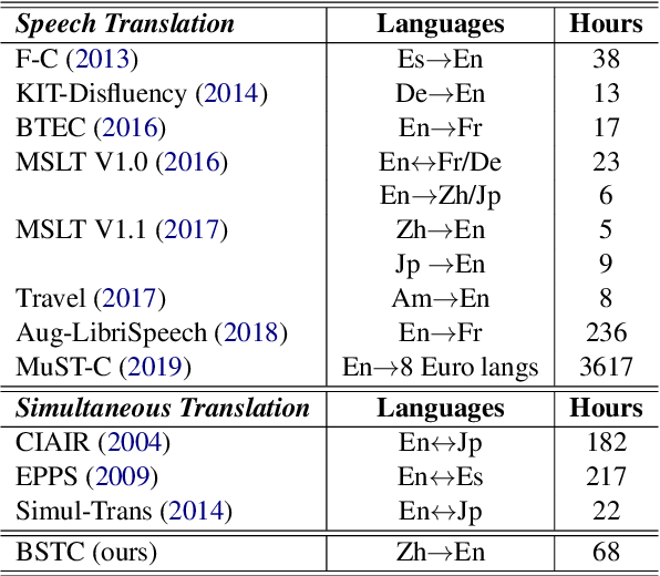 Figure 1 for BSTC: A Large-Scale Chinese-English Speech Translation Dataset