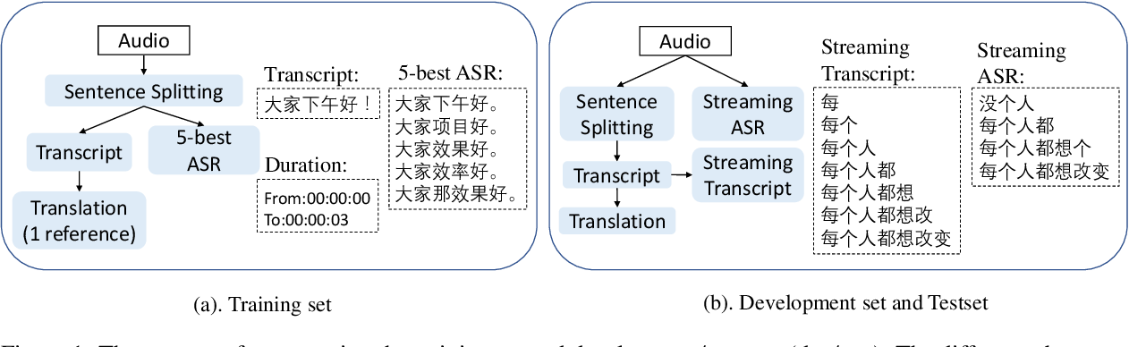 Figure 2 for BSTC: A Large-Scale Chinese-English Speech Translation Dataset
