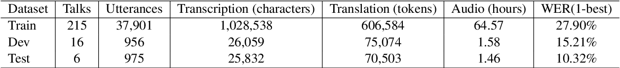 Figure 3 for BSTC: A Large-Scale Chinese-English Speech Translation Dataset