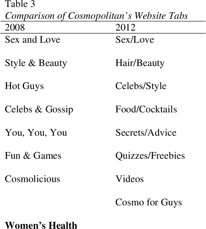 Table 3 from The Relationship of Women's Magazines and Their