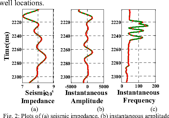Figure 2 for A Novel Framework based on SVDD to Classify Water Saturation from Seismic Attributes