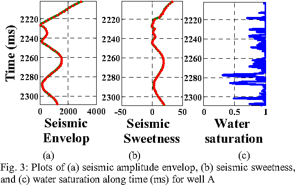 Figure 3 for A Novel Framework based on SVDD to Classify Water Saturation from Seismic Attributes