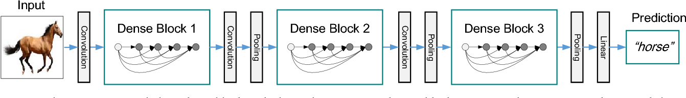 Figure 3 for Densely Connected Convolutional Networks