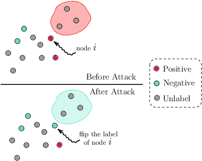 Figure 1 for A Unified Framework for Data Poisoning Attack to Graph-based Semi-supervised Learning