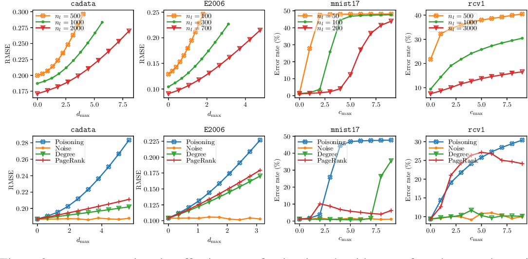Figure 2 for A Unified Framework for Data Poisoning Attack to Graph-based Semi-supervised Learning