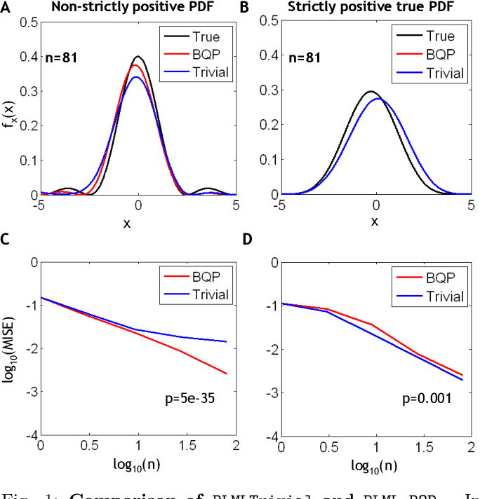 Figure 1 for Nonparametric Estimation of Band-limited Probability Density Functions