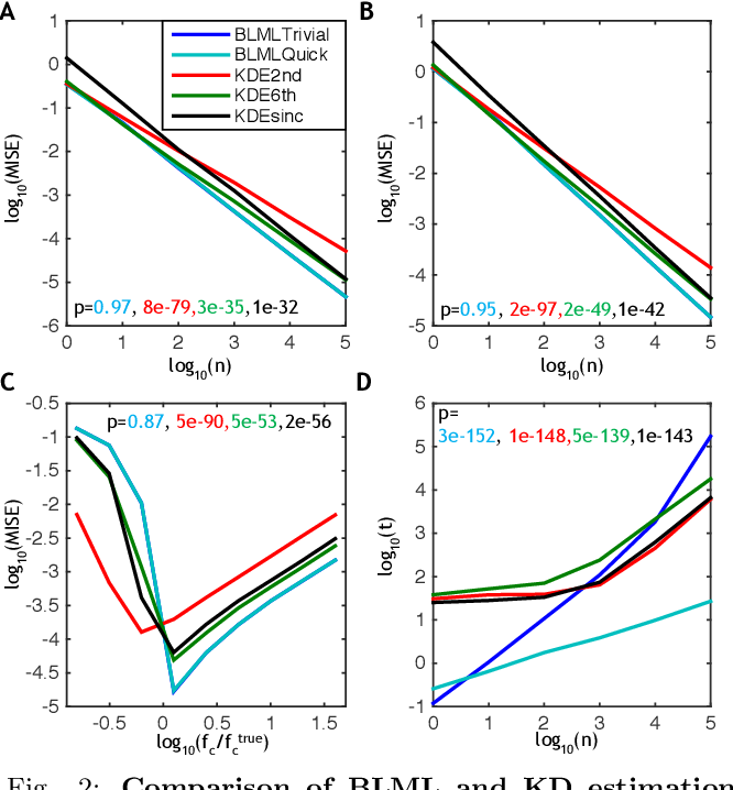 Figure 2 for Nonparametric Estimation of Band-limited Probability Density Functions