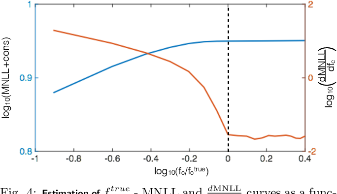 Figure 4 for Nonparametric Estimation of Band-limited Probability Density Functions