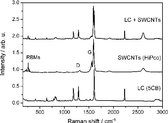 Figure 4. Normalized Raman spectra of pure 5CB LC (bottom curve), pristine HiPco SWCNTs (middle curve) and their mixture (upper curve). With permission from ref. [52] .