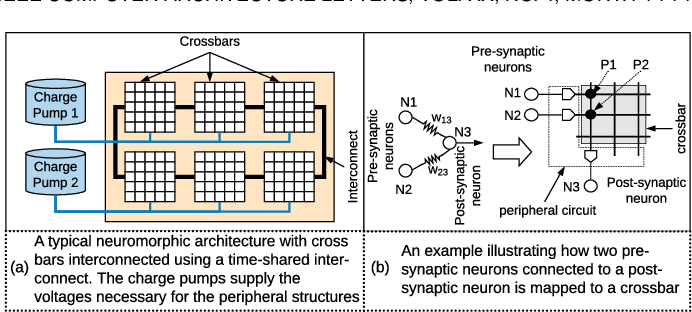 Figure 1 for A Framework to Explore Workload-Specific Performance and Lifetime Trade-offs in Neuromorphic Computing