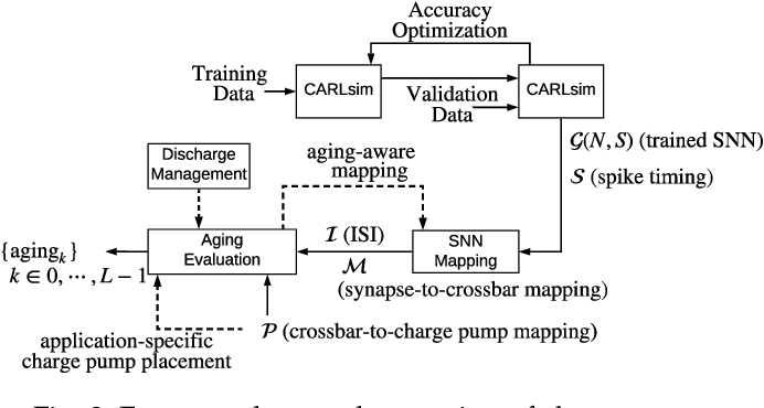 Figure 3 for A Framework to Explore Workload-Specific Performance and Lifetime Trade-offs in Neuromorphic Computing