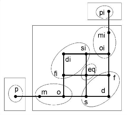 Figure 3 for Reasoning with Topological and Directional Spatial Information