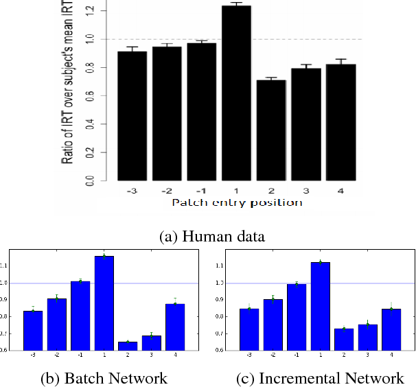 Figure 3 for Predicting and Explaining Human Semantic Search in a Cognitive Model