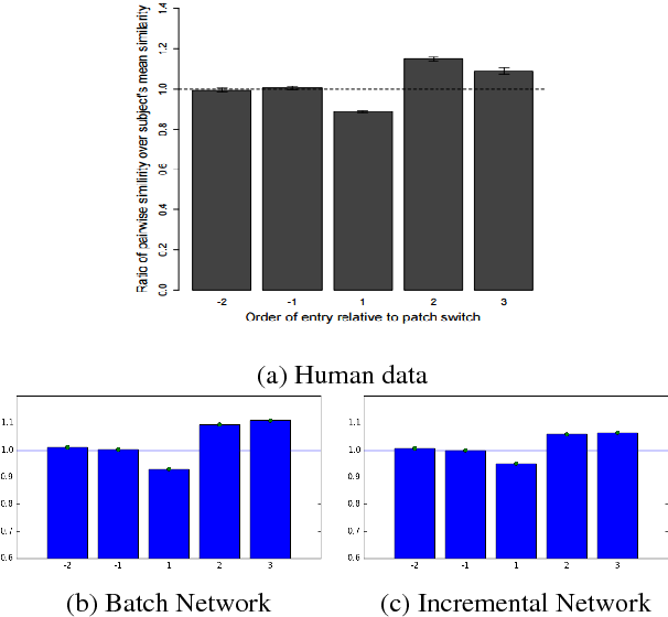 Figure 4 for Predicting and Explaining Human Semantic Search in a Cognitive Model