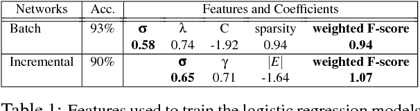 Figure 2 for Predicting and Explaining Human Semantic Search in a Cognitive Model