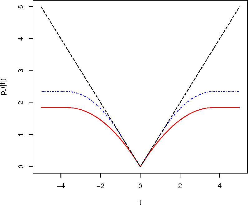Figure 1 for Concave Penalized Estimation of Sparse Gaussian Bayesian Networks