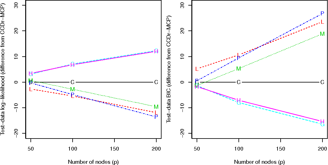 Figure 3 for Concave Penalized Estimation of Sparse Gaussian Bayesian Networks