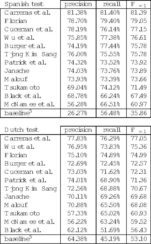 Table 1: Overall precision, recall and F =1 rates obtained by the twelve participating systems on the test data sets for the two languages in the CoNLL-2002 shared task.