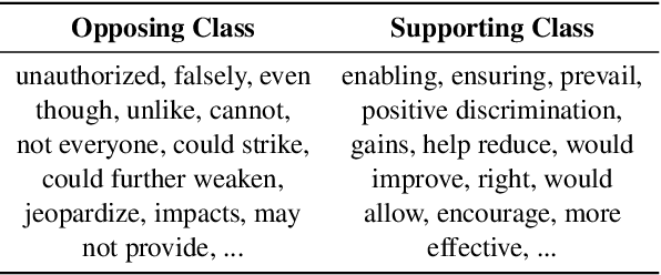 Figure 4 for STANCY: Stance Classification Based on Consistency Cues