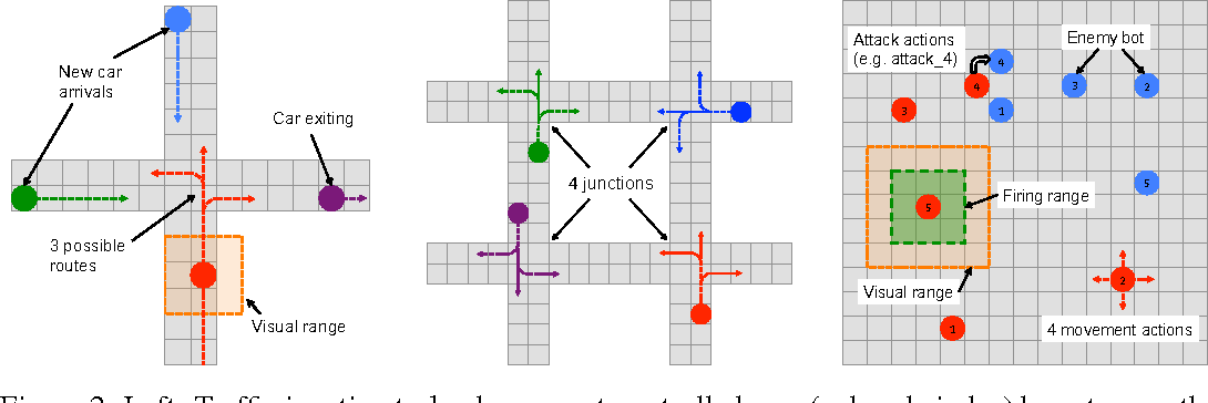 Figure 2 for Learning Multiagent Communication with Backpropagation