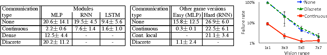 Figure 3 for Learning Multiagent Communication with Backpropagation