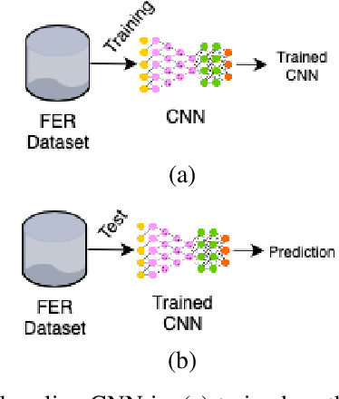 Figure 2 for Memory Integrity of CNNs for Cross-Dataset Facial Expression Recognition