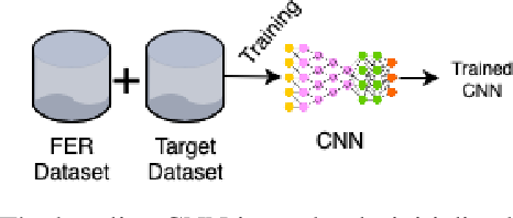 Figure 4 for Memory Integrity of CNNs for Cross-Dataset Facial Expression Recognition