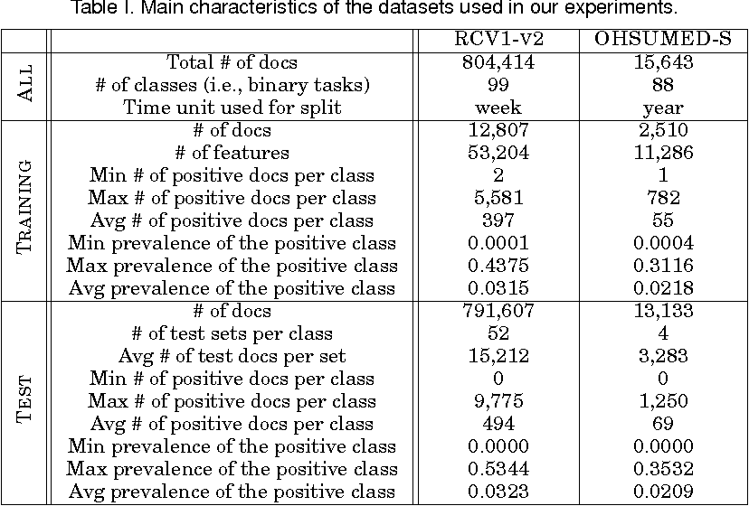 Figure 2 for Optimizing Text Quantifiers for Multivariate Loss Functions