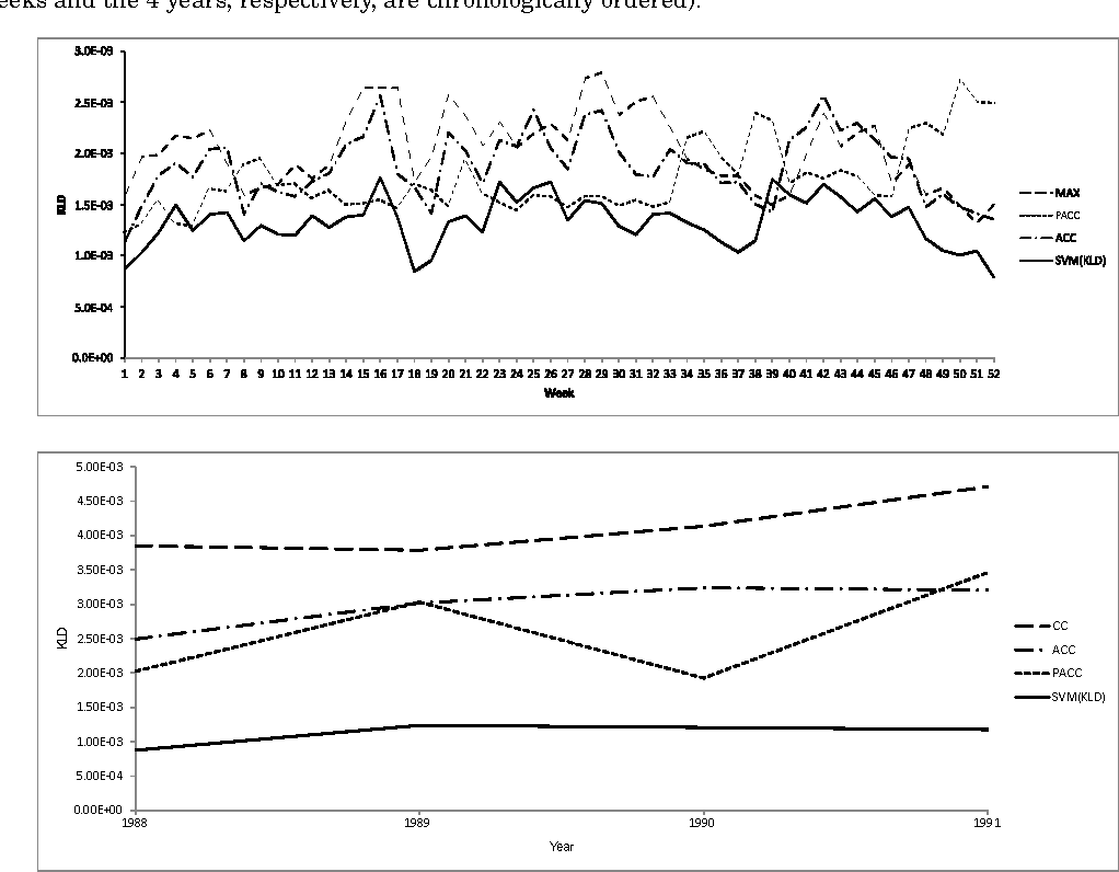 Figure 1 for Optimizing Text Quantifiers for Multivariate Loss Functions