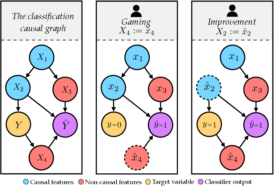 Figure 1 for Strategic Adaptation to Classifiers: A Causal Perspective