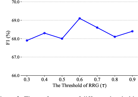 Figure 4 for An Embarrassingly Simple Model for Dialogue Relation Extraction