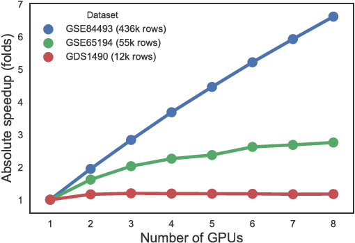 Figure 1 for EBIC: an open source software for high-dimensional and big data biclustering analyses