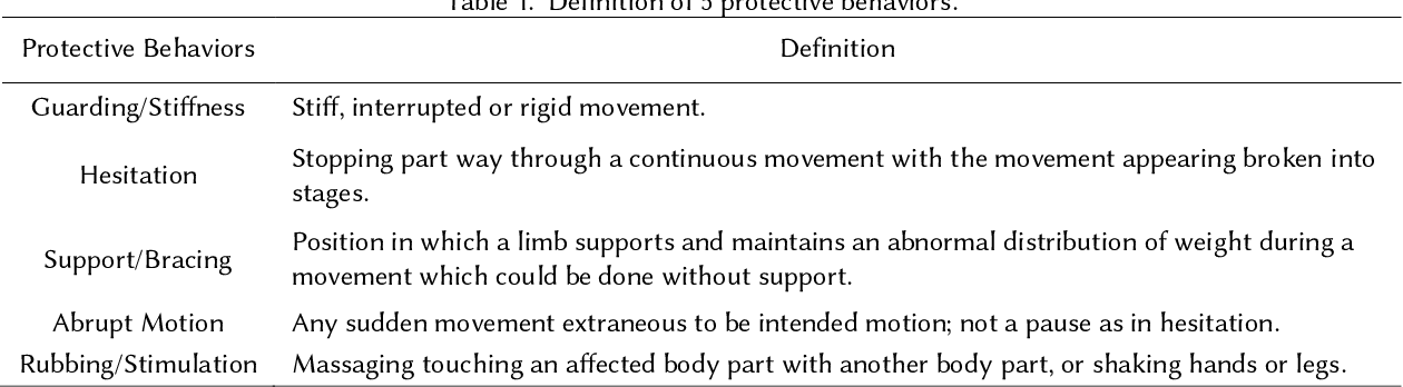 Figure 1 for Automatic Detection of Protective Behavior in Chronic Pain Physical Rehabilitation: A Recurrent Neural Network Approach
