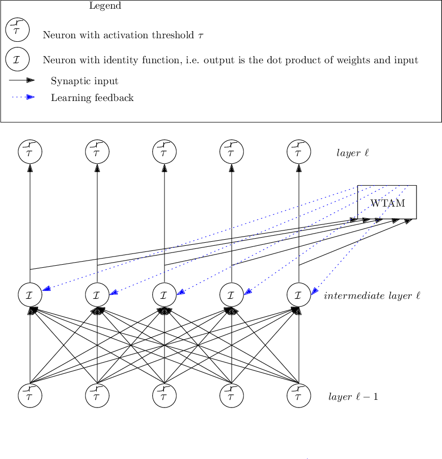 Figure 4 for Learning Hierarchically Structured Concepts