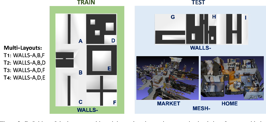 Figure 4 for Robot Navigation in Constrained Pedestrian Environments using Reinforcement Learning