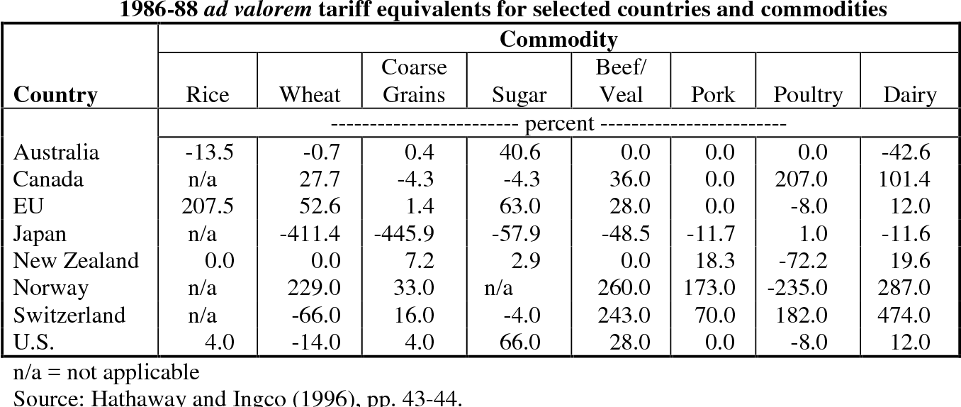 Table 23 From Chapter 2 Agricultural Trade And The General