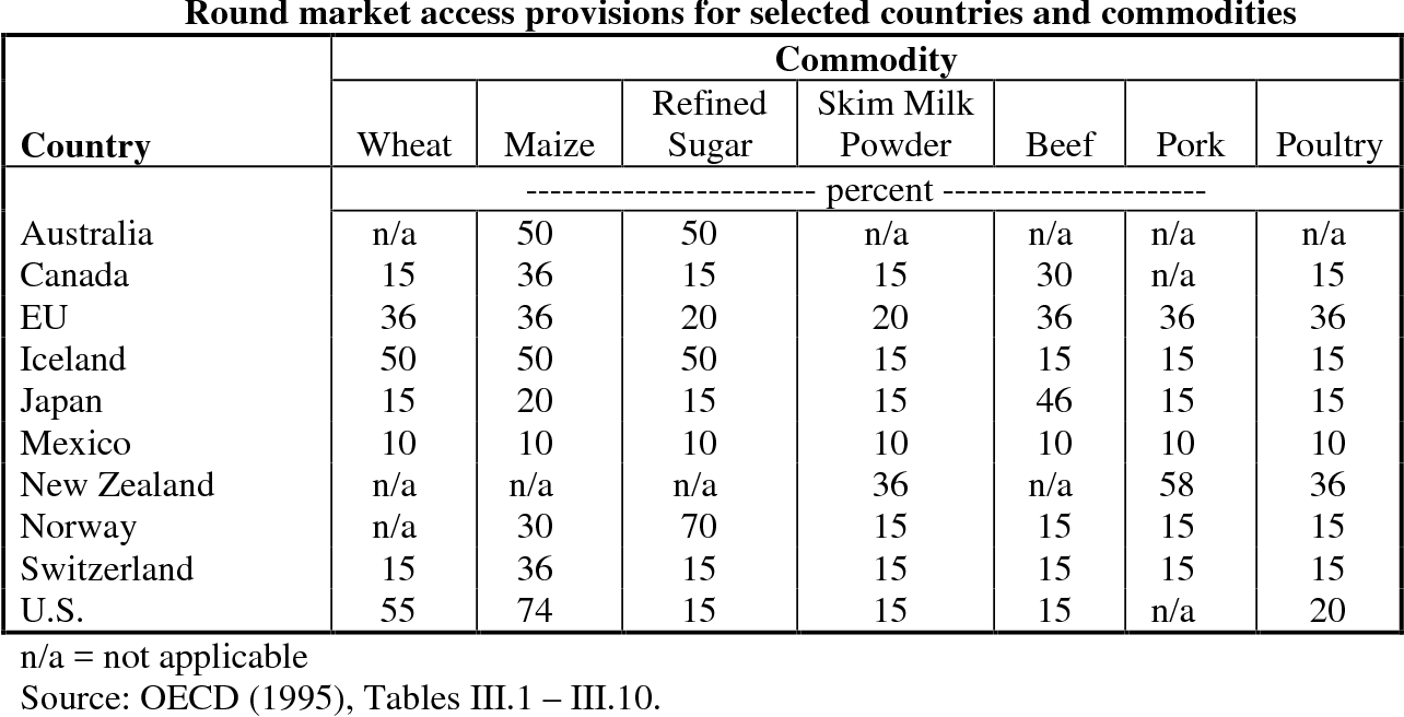 Table 24 From Chapter 2 Agricultural Trade And The General